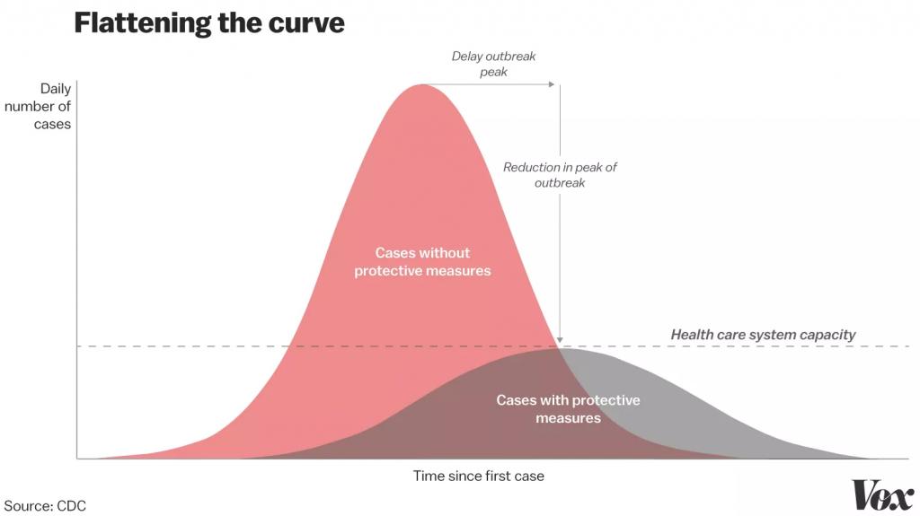 covid-19 curve graph